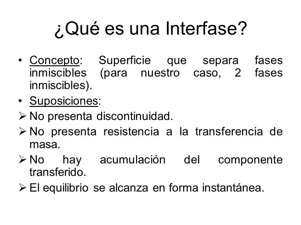 ¿Qué es una Interfase? Concepto: Superficie que separa fases inmiscibles (para nuestro caso, 2 fases inmiscibles). Suposiciones: No presenta discontin