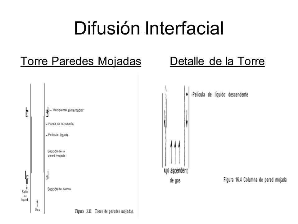 Difusión Interfacial Perfil de Concentración Componente Absorbido Sección de la Torre: Gradiente de Concentración Sección de la Torre: Gradientes de Presión y Concentración