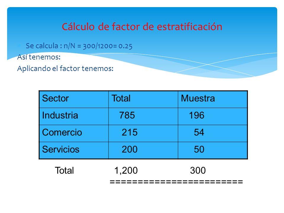 Cálculo de factor de estratificación Se calcula : n/N = 300/1200= 0.25 Así tenemos: Aplicando el factor tenemos: SectorTotalMuestra Industria 785 196