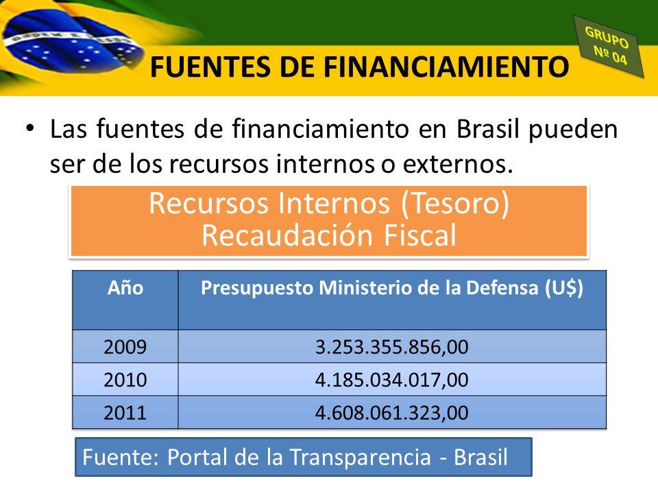 FUENTES DE FINANCIAMIENTO Las fuentes de financiamiento en Brasil pueden ser de los recursos internos o externos. Recursos Internos (Tesoro) Recaudaci