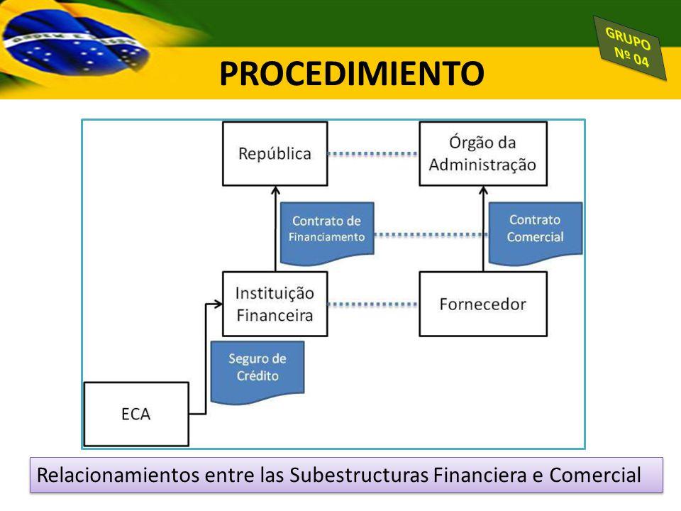 Relacionamientos entre las Subestructuras Financiera e Comercial PROCEDIMIENTO