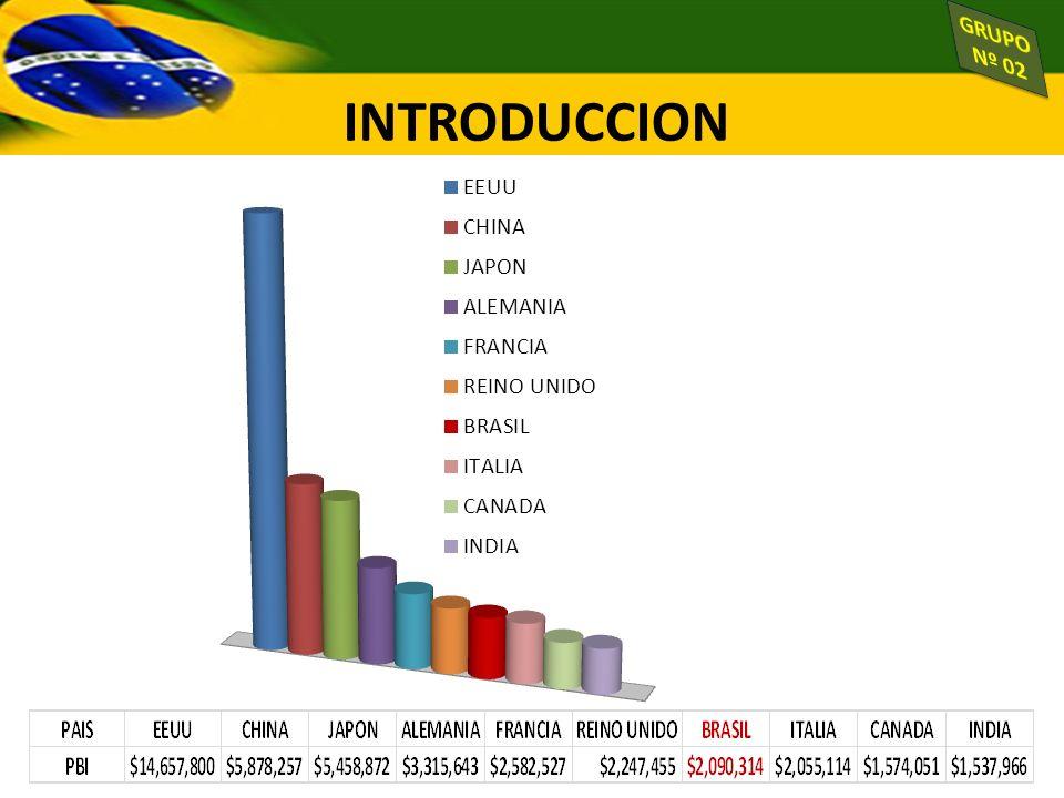 Fuente: CIA World Factbook INTRODUCCION