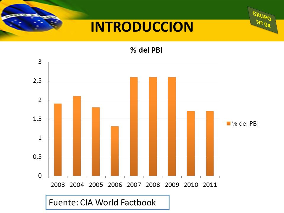 Fuente: CIA World Factbook INTRODUCCION