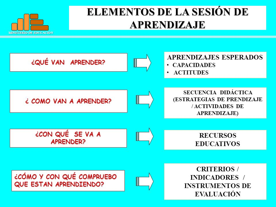 MINISTERIO DE EDUCACIÓN ELEMENTOS DE LA SESIÓN DE APRENDIZAJE APRENDIZAJES ESPERADOS CAPACIDADES ACTITUDES SECUENCIA DIDÁCTICA (ESTRATEGIAS DE PRENDIZ