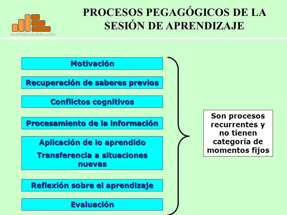 MINISTERIO DE EDUCACIÓN Son procesos recurrentes y no tienen categoría de momentos fijos PROCESOS PEGAGÓGICOS DE LA SESIÓN DE APRENDIZAJE Motivación R