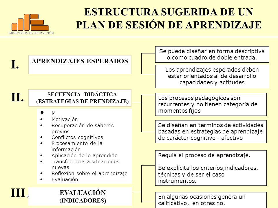 MINISTERIO DE EDUCACIÓN M Motivación Recuperación de saberes previos Conflictos cognitivos Procesamiento de la información Aplicación de lo aprendido