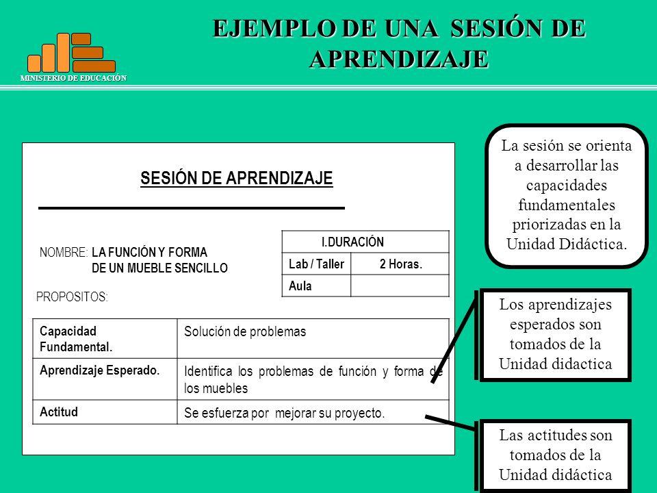 MINISTERIO DE EDUCACIÓN EJEMPLO DE UNA SESIÓN DE APRENDIZAJE SESIÓN DE APRENDIZAJE I.DURACIÓN Lab / Taller 2 Horas. Aula NOMBRE: LA FUNCIÓN Y FORMA DE