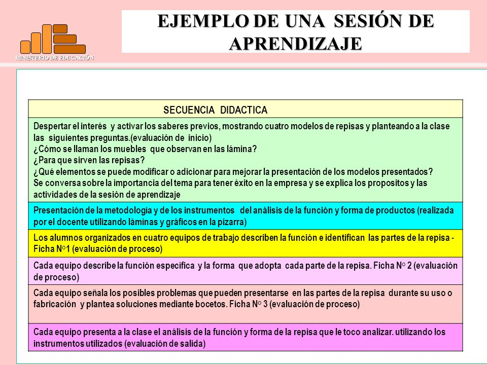 MINISTERIO DE EDUCACIÓN EJEMPLO DE UNA SESIÓN DE APRENDIZAJE Despertar el interés y activar los saberes previos, mostrando cuatro modelos de repisas y