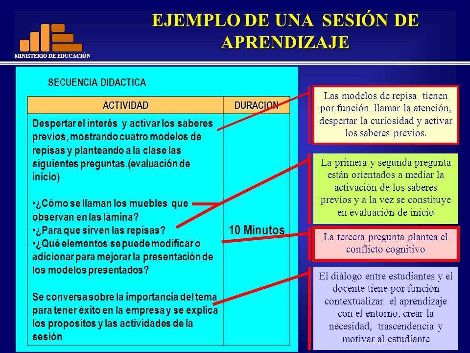 MINISTERIO DE EDUCACIÓN EJEMPLO DE UNA SESIÓN DE APRENDIZAJE SECUENCIA DIDACTICA ACTIVIDADDURACION Despertar el interés y activar los saberes previos,