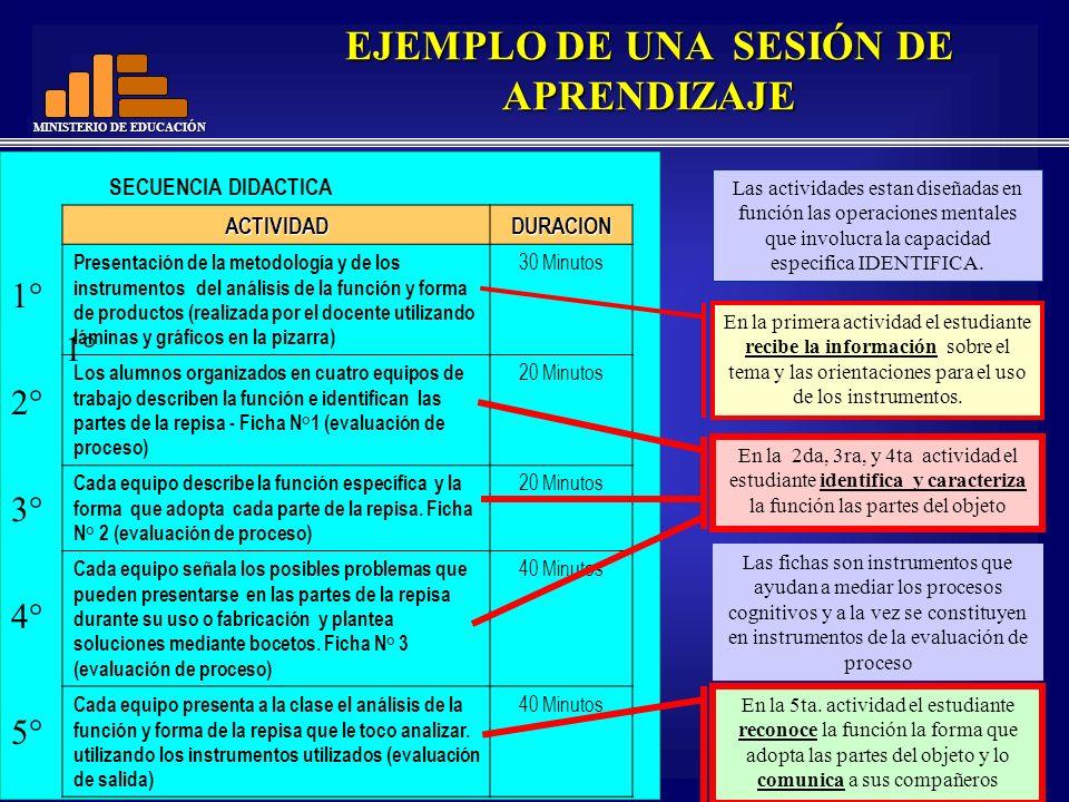 MINISTERIO DE EDUCACIÓN EJEMPLO DE UNA SESIÓN DE APRENDIZAJE SECUENCIA DIDACTICA ACTIVIDADDURACION Presentación de la metodología y de los instrumento