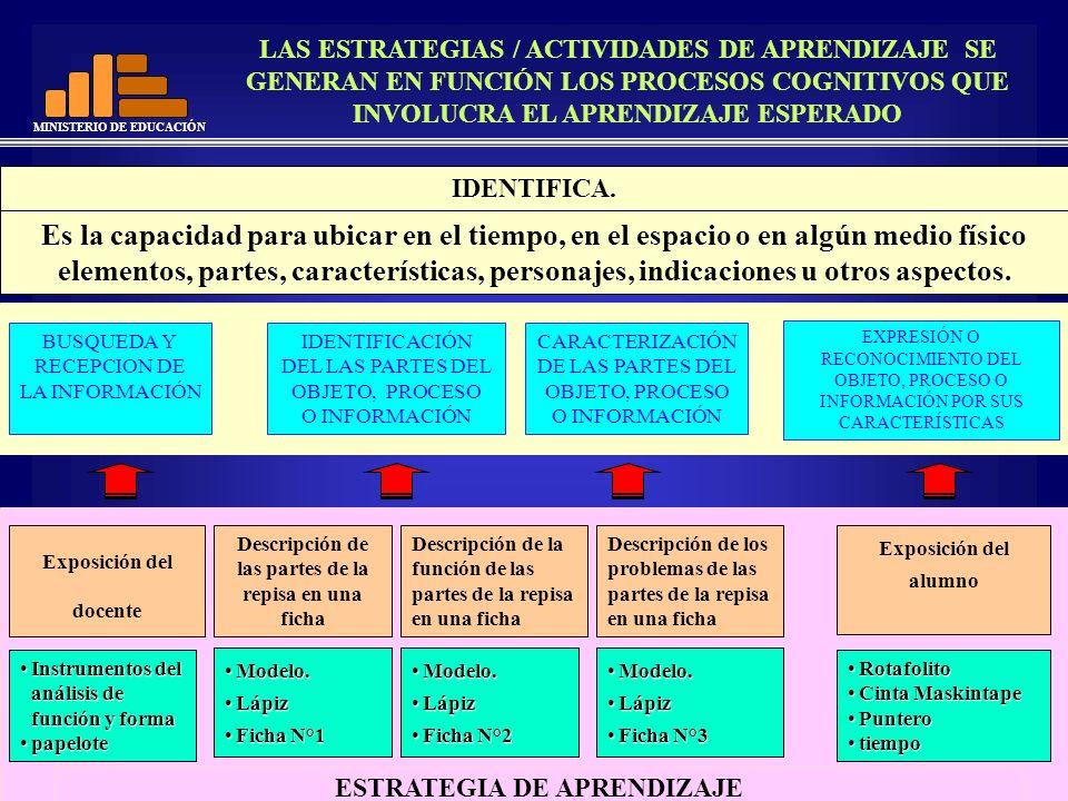MINISTERIO DE EDUCACIÓN IDENTIFICA. ESTRATEGIA DE APRENDIZAJE Exposición del docente Descripción de la función de las partes de la repisa en una ficha