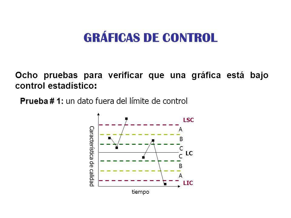 Ocho pruebas para verificar que una gráfica está bajo control estadístico : Prueba # 1: Prueba # 1: un dato fuera del límite de control Característica