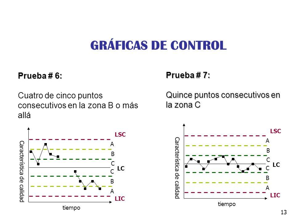 13 Prueba # 6: Cuatro de cinco puntos consecutivos en la zona B o más allá Prueba # 7: Quince puntos consecutivos en la zona C Característica de calid
