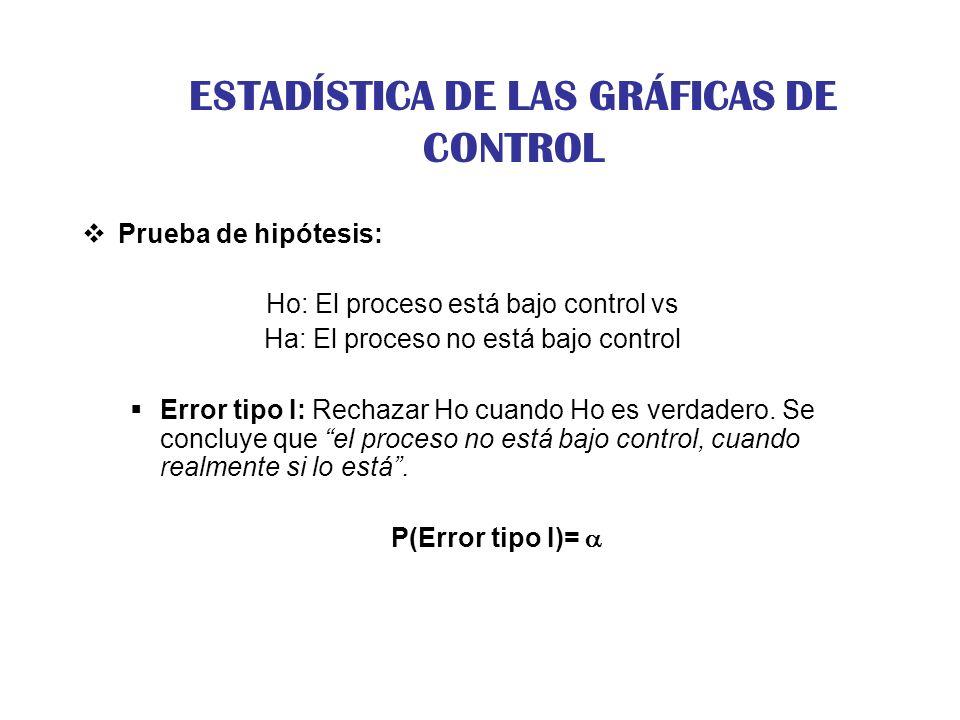 ESTADÍSTICA DE LAS GRÁFICAS DE CONTROL Prueba de hipótesis: Ho: El proceso está bajo control vs Ha: El proceso no está bajo control Error tipo I: Rech