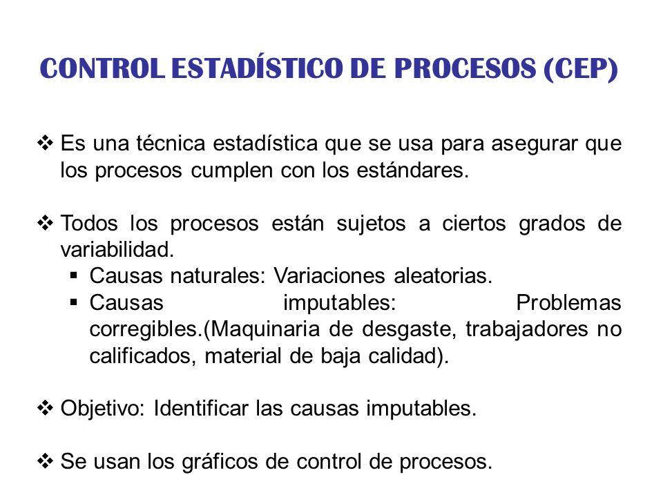 Control de procesos: tres tipos de resultados Frecuencia Límite inferior de control Tamaño (peso, longitud, velocidad, etc.) Límite superior de control (b) Bajo control pero incapaz.