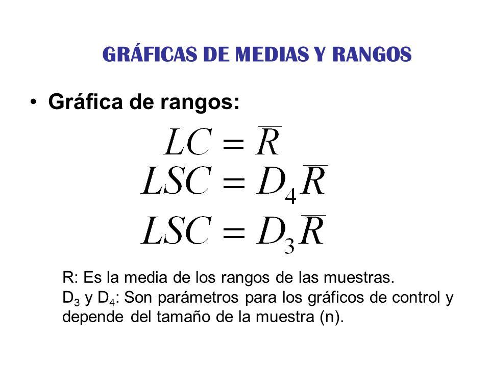 Gráfica de rangos: R: Es la media de los rangos de las muestras. D 3 y D 4 : Son parámetros para los gráficos de control y depende del tamaño de la mu