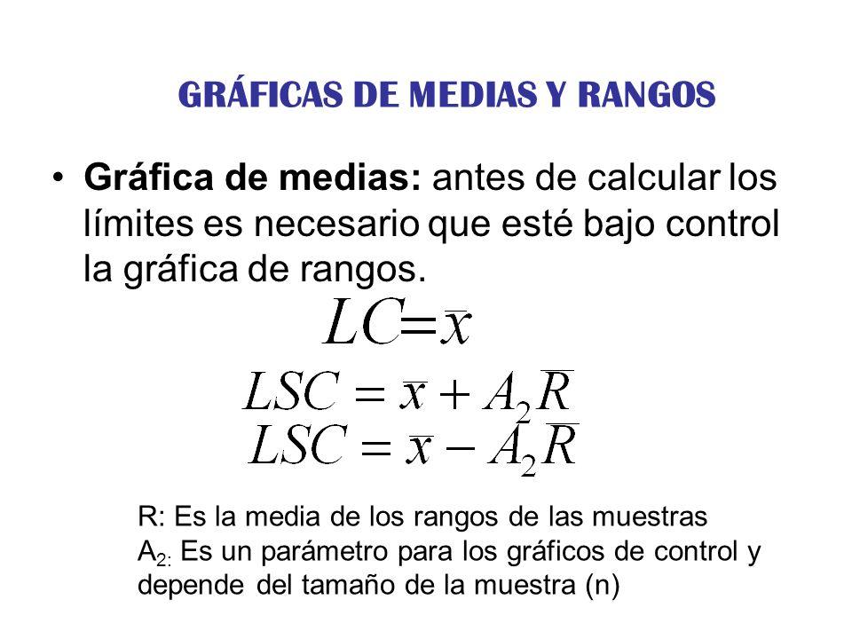 Gráfica de medias: antes de calcular los límites es necesario que esté bajo control la gráfica de rangos. R: Es la media de los rangos de las muestras