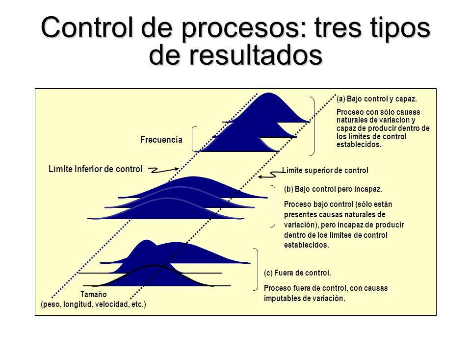 14 Prueba # 8: Ocho puntos consecutivos que no caigan en la zona C Característica de calidad tiempo LSC LIC LC A B C C B A GRÁFICAS DE CONTROL
