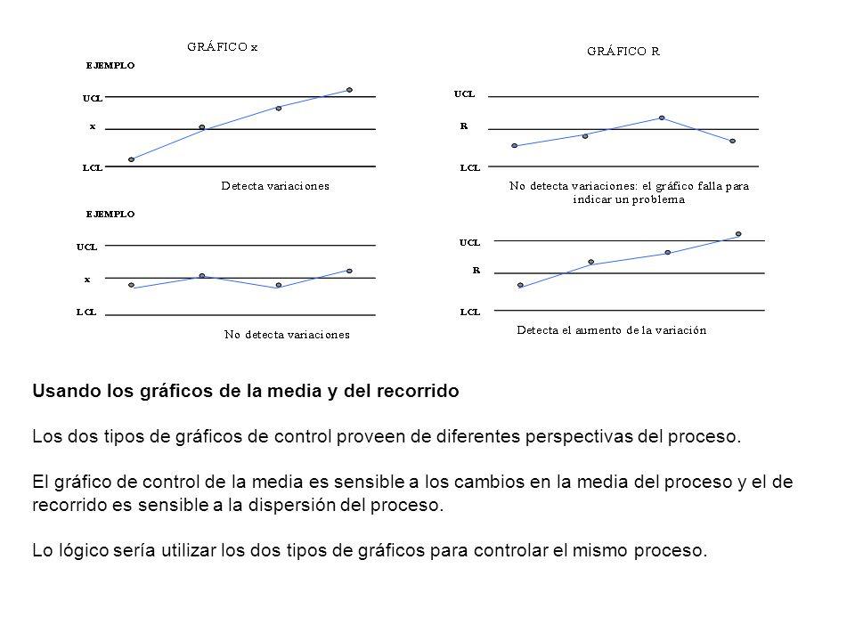 Usando los gráficos de la media y del recorrido Los dos tipos de gráficos de control proveen de diferentes perspectivas del proceso. El gráfico de con