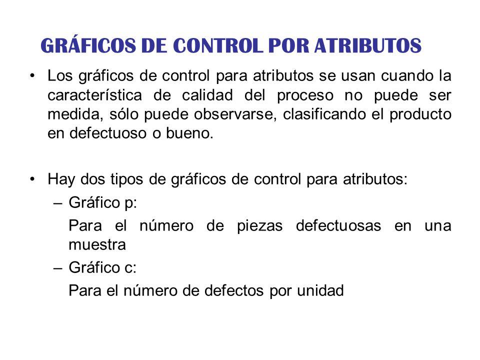 GRÁFICOS DE CONTROL POR ATRIBUTOS Los gráficos de control para atributos se usan cuando la característica de calidad del proceso no puede ser medida,