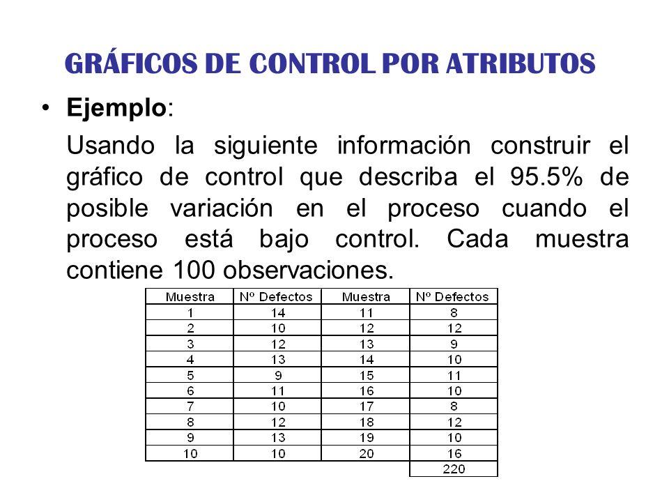 GRÁFICOS DE CONTROL POR ATRIBUTOS Ejemplo: Usando la siguiente información construir el gráfico de control que describa el 95.5% de posible variación
