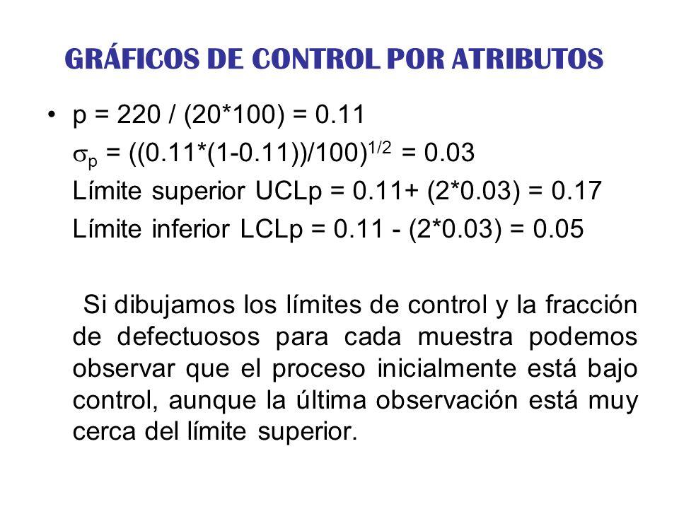 GRÁFICOS DE CONTROL POR ATRIBUTOS p = 220 / (20*100) = 0.11 p = ((0.11*(1-0.11))/100) 1/2 = 0.03 Límite superior UCLp = 0.11+ (2*0.03) = 0.17 Límite i