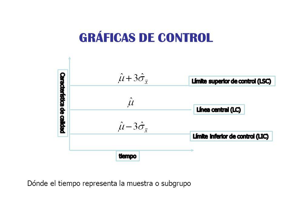 GRÁFICAS DE CONTROL Dónde el tiempo representa la muestra o subgrupo