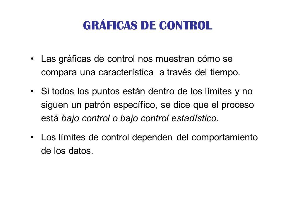 GRÁFICOS DE CONTROL POR ATRIBUTOS Ejemplo: Unos rollos de cable han sido controlados usando un gráfico c.