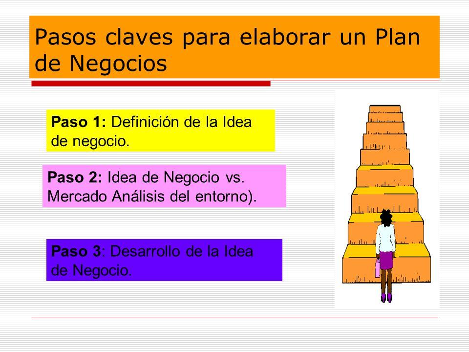Pasos claves para elaborar un Plan de Negocios Paso 1: Definición de la Idea de negocio. Paso 2: Idea de Negocio vs. Mercado Análisis del entorno). Pa