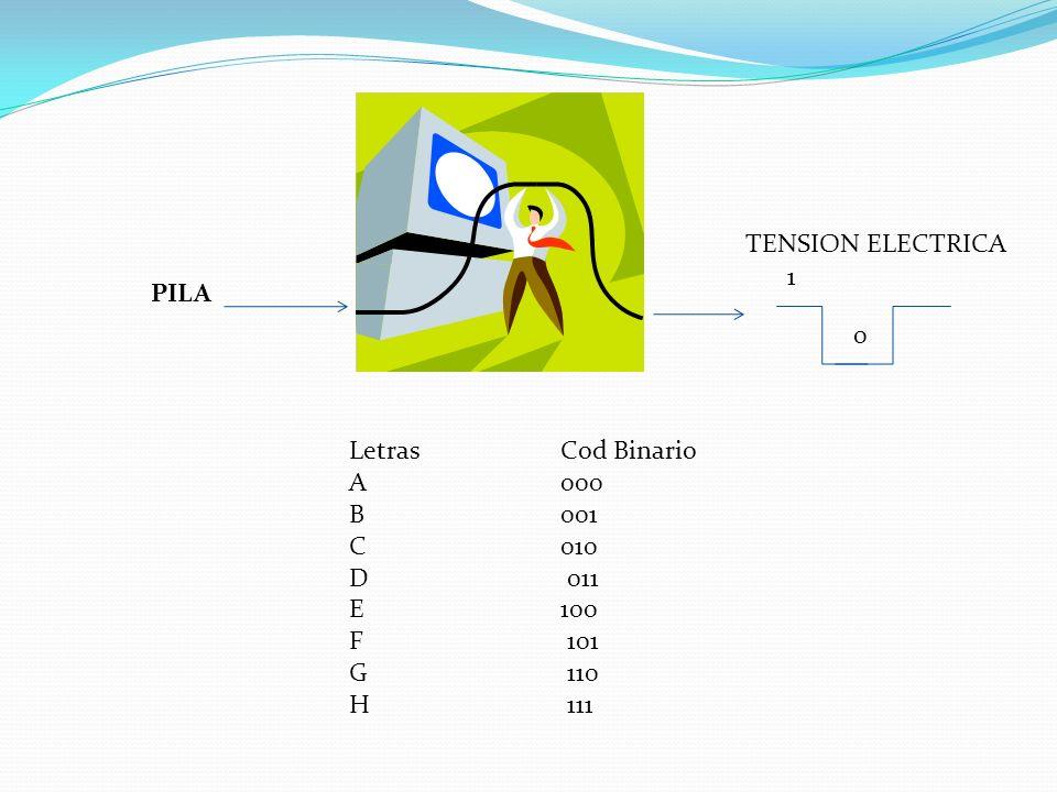 PILA TENSION ELECTRICA 1 0 LetrasCod Binario A 000 B 001 C 010 D 011 E 100 F 101 G 110 H 111