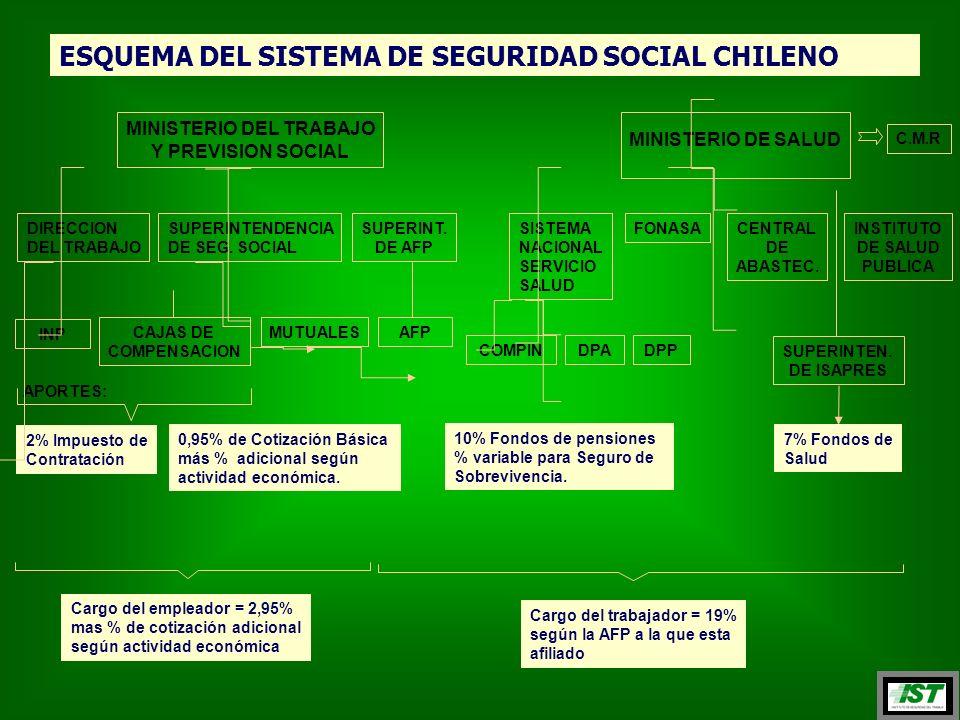 ESQUEMA DEL SISTEMA DE SEGURIDAD SOCIAL CHILENO APORTES: 2% Impuesto de Contratación 0,95% de Cotización Básica más % adicional según actividad económica.