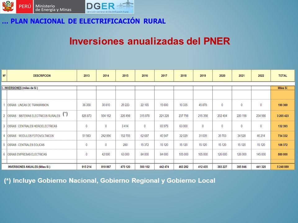 Inversiones anualizadas del PNER … PLAN NACIONAL DE ELECTRIFICACIÓN RURAL (*) (*) Incluye Gobierno Nacional, Gobierno Regional y Gobierno Local
