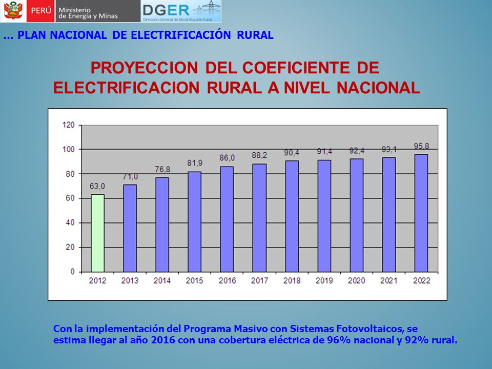 PROYECCION DEL COEFICIENTE DE ELECTRIFICACION RURAL A NIVEL NACIONAL … PLAN NACIONAL DE ELECTRIFICACIÓN RURAL Con la implementación del Programa Masiv