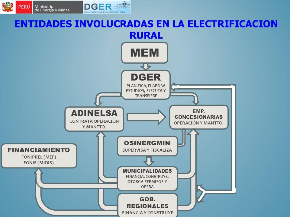 ENTIDADES INVOLUCRADAS EN LA ELECTRIFICACION RURAL MEM EMP. CONCESIONARIAS OPERACIÓN Y MANTTO. DGER PLANIFICA, ELABORA ESTUDIOS, EJECUTA Y TRANSFIERE