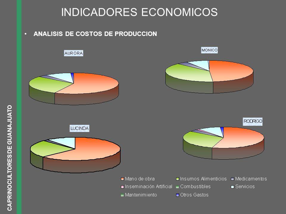 INDICADORES ECONOMICOS ANALISIS DE COSTOS DE PRODUCCION CAPRINOCULTORES DE GUANAJUATO
