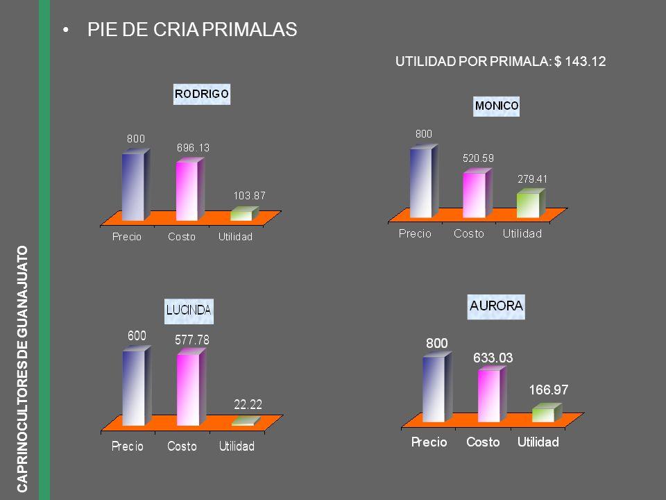 CAPRINOCULTORES DE GUANAJUATO PIE DE CRIA PRIMALAS UTILIDAD POR PRIMALA: $ 143.12