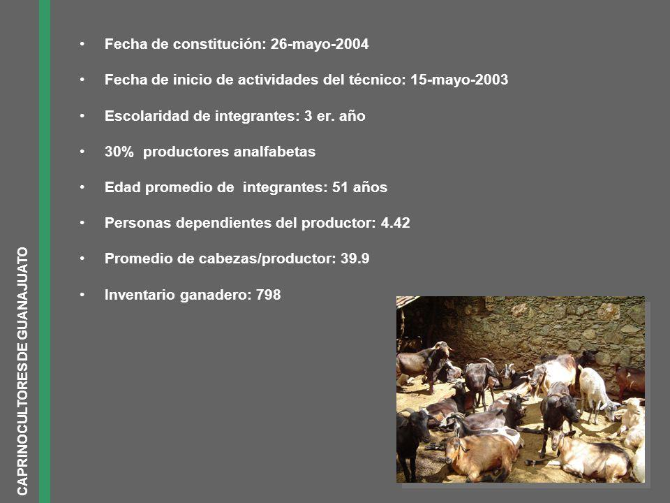 Fecha de constitución: 26-mayo-2004 Fecha de inicio de actividades del técnico: 15-mayo-2003 Escolaridad de integrantes: 3 er. año 30% productores ana