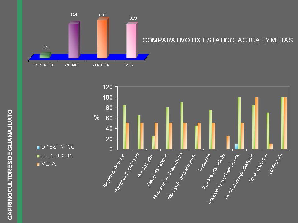 CAPRINOCULTORES DE GUANAJUATO CABRITOS UTILIDAD POR CABRITO: $ 53.16