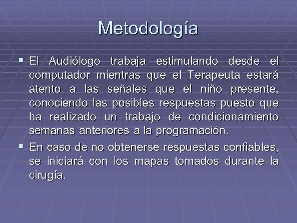 Metodología Se requiere de: Se requiere de: Un ambiente propicio Un Audiólogo Un Terapeuta de Lenguaje Juguetes que motiven más no distraigan al niño