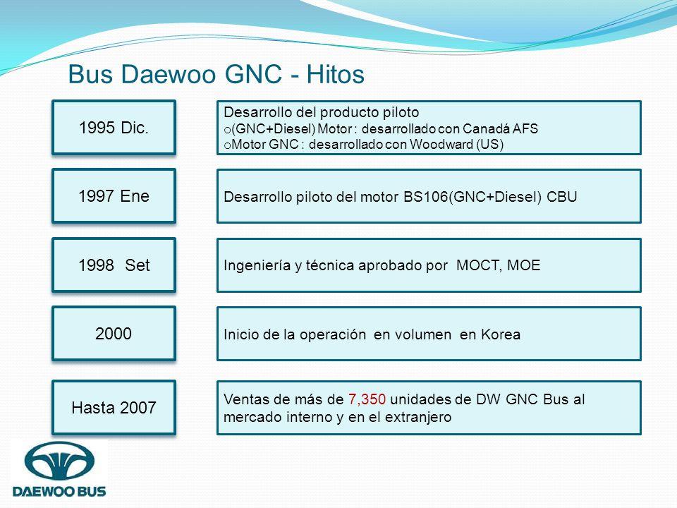 Bus Daewoo GNC - Hitos 1995 Dic. Desarrollo del producto piloto o (GNC+Diesel) Motor : desarrollado con Canadá AFS o Motor GNC : desarrollado con Wood