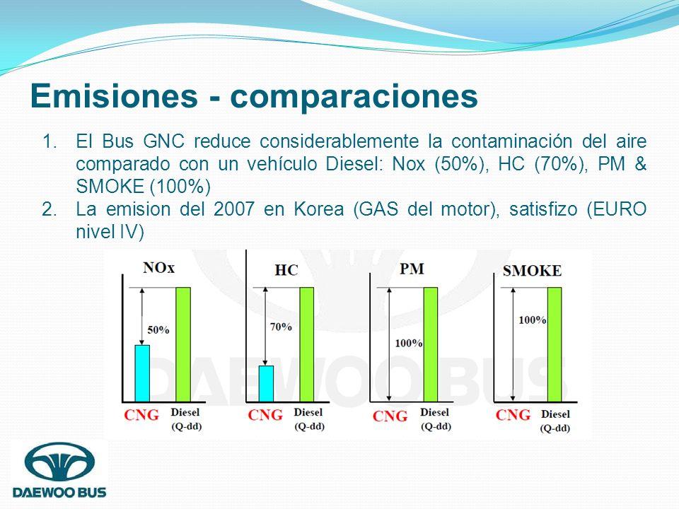 Emisiones - comparaciones 1.El Bus GNC reduce considerablemente la contaminación del aire comparado con un vehículo Diesel: Nox (50%), HC (70%), PM &