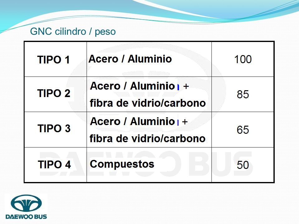 GNC cilindro / peso