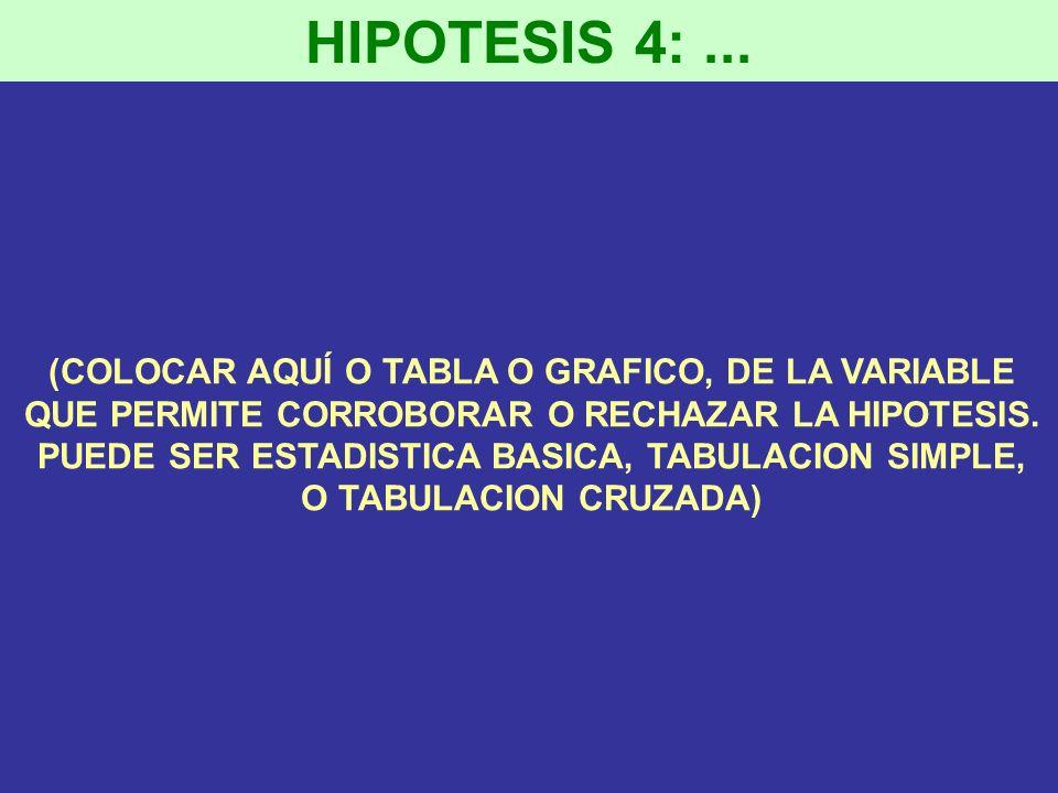 HIPOTESIS 4:... (COLOCAR AQUÍ O TABLA O GRAFICO, DE LA VARIABLE QUE PERMITE CORROBORAR O RECHAZAR LA HIPOTESIS. PUEDE SER ESTADISTICA BASICA, TABULACI