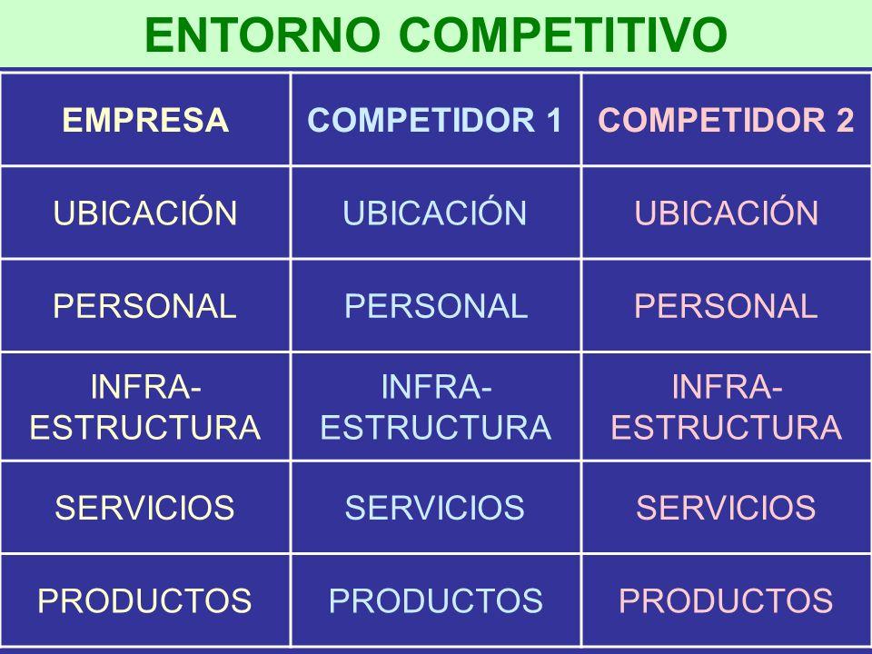 ENTORNO COMPETITIVO EMPRESACOMPETIDOR 1COMPETIDOR 2 UBICACIÓN PERSONAL INFRA- ESTRUCTURA SERVICIOS PRODUCTOS