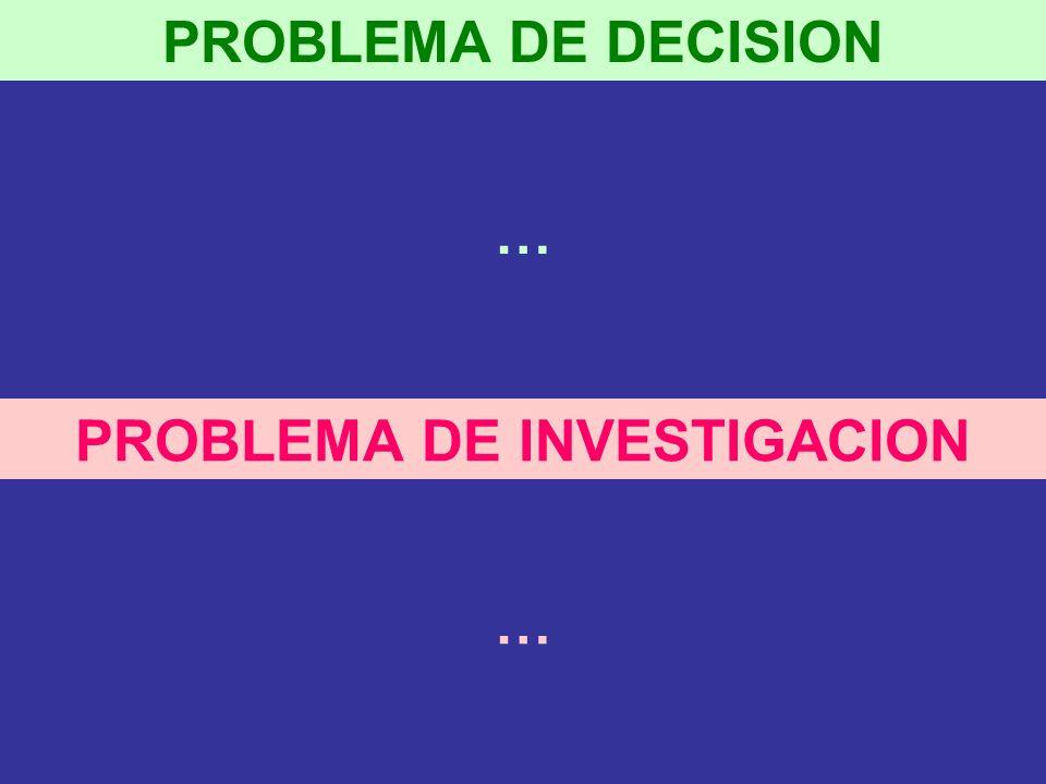 PROBLEMA DE INVESTIGACION PROBLEMA DE DECISION … …