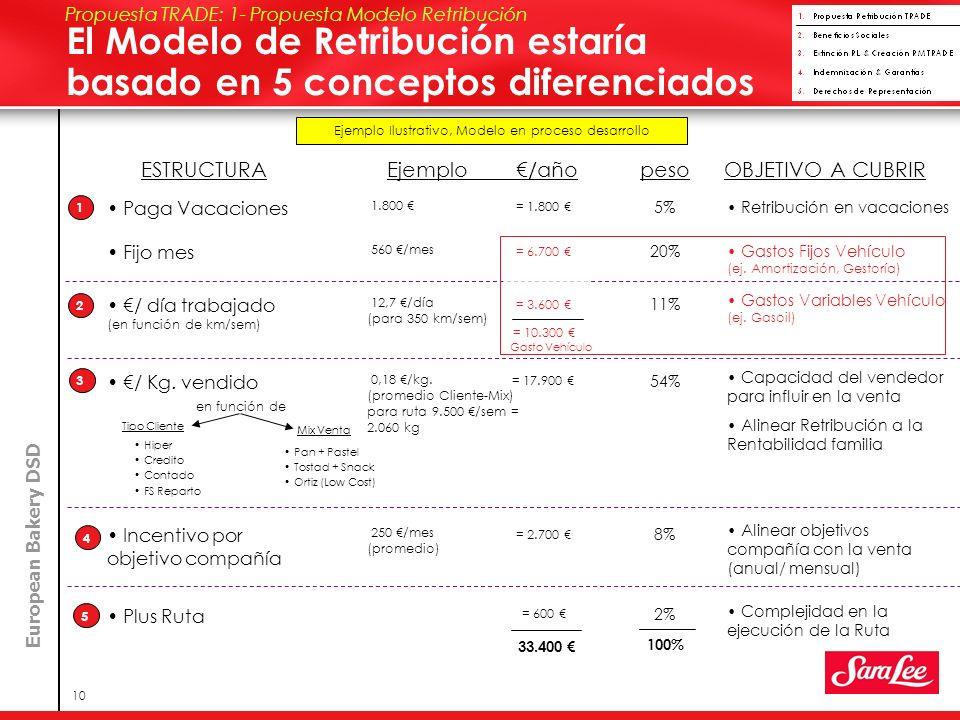 European Bakery DSD 10 ESTRUCTURA Fijo mes 1 3 2 5 4 Hiper Credito Contado FS Reparto Pan + Pastel Tostad + Snack Ortiz (Low Cost) El Modelo de Retribución estaría basado en 5 conceptos diferenciados Propuesta TRADE: 1- Propuesta Modelo Retribución Ejemplo /añoOBJETIVO A CUBRIRpeso 560 /mes Gastos Fijos Vehículo (ej.