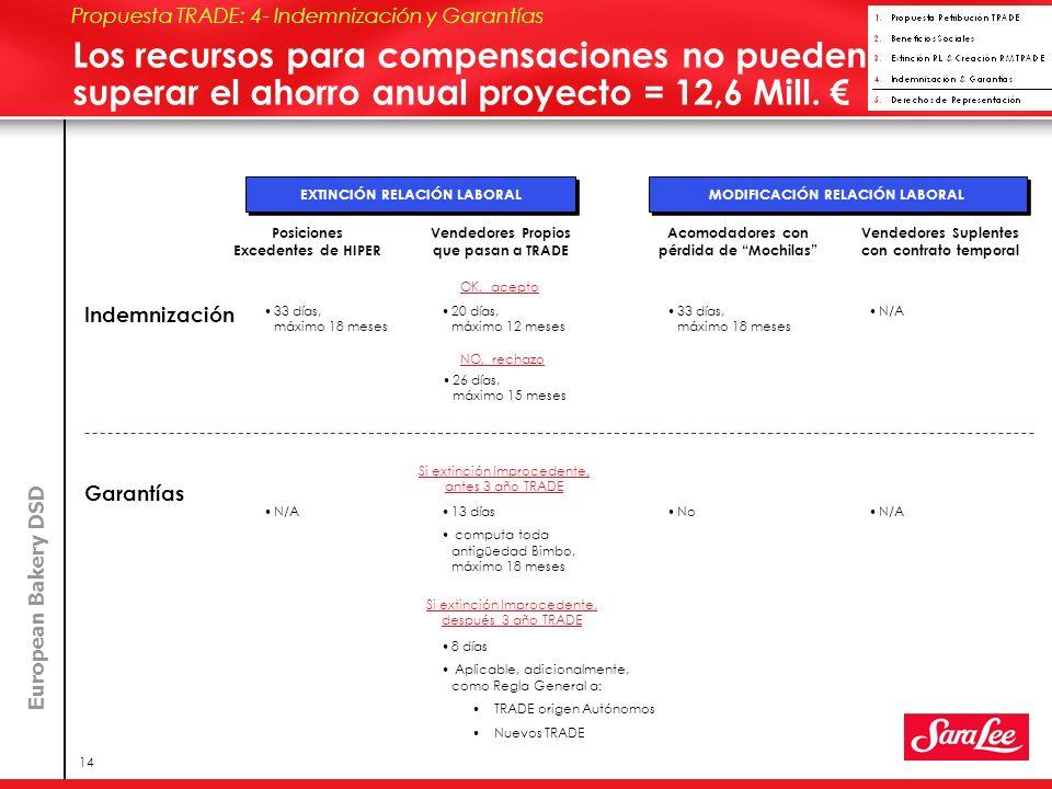 European Bakery DSD 14 Los recursos para compensaciones no pueden superar el ahorro anual proyecto = 12,6 Mill.