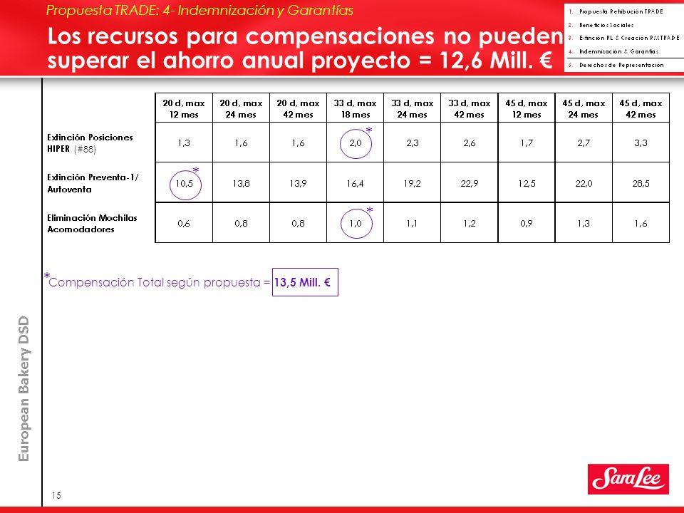 European Bakery DSD 15 Los recursos para compensaciones no pueden superar el ahorro anual proyecto = 12,6 Mill.