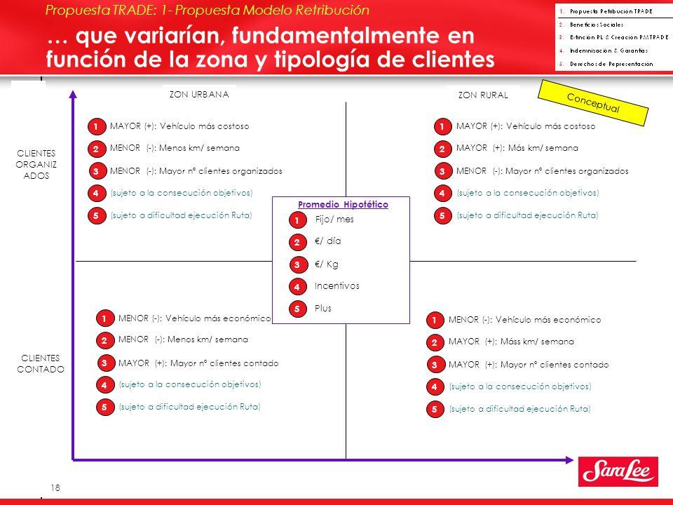 European Bakery DSD 18 Propuesta TRADE: 1- Propuesta Modelo Retribución … que variarían, fundamentalmente en función de la zona y tipología de clientes CLIENTES ORGANIZ ADOS CLIENTES CONTADO ZON URBANA ZON RURAL 1 3 2 5 4 Fijo/ mes / día / Kg Incentivos Plus Promedio Hipotético 1 3 2 5 4 MAYOR (+): Vehículo más costoso MENOR (-): Menos km/ semana MENOR (-): Mayor nº clientes organizados (sujeto a la consecución objetivos) (sujeto a dificultad ejecución Ruta) 1 3 2 5 4 MAYOR (+): Vehículo más costoso MAYOR (+): Más km/ semana MENOR (-): Mayor nº clientes organizados (sujeto a la consecución objetivos) (sujeto a dificultad ejecución Ruta) 1 3 2 5 4 MENOR (-): Vehículo más económico MENOR (-): Menos km/ semana MAYOR (+): Mayor nº clientes contado (sujeto a la consecución objetivos) (sujeto a dificultad ejecución Ruta) 1 3 2 5 4 MENOR (-): Vehículo más económico MAYOR (+): Máss km/ semana MAYOR (+): Mayor nº clientes contado (sujeto a la consecución objetivos) (sujeto a dificultad ejecución Ruta) Conceptual