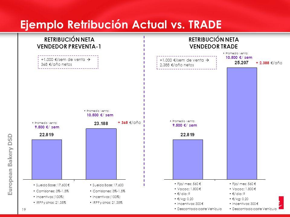 European Bakery DSD 19 Ejemplo Retribución Actual vs. TRADE Promedio venta: 9.500 / sem Sueldo Base: 17.600 Comisiones: 3%-1,5% Incentivos (100%) IRPF